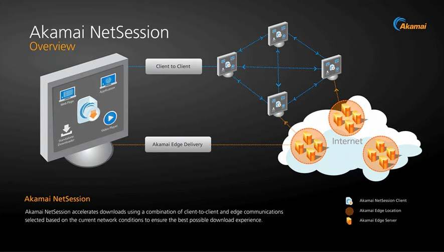 what-is-akamai-netsession-client